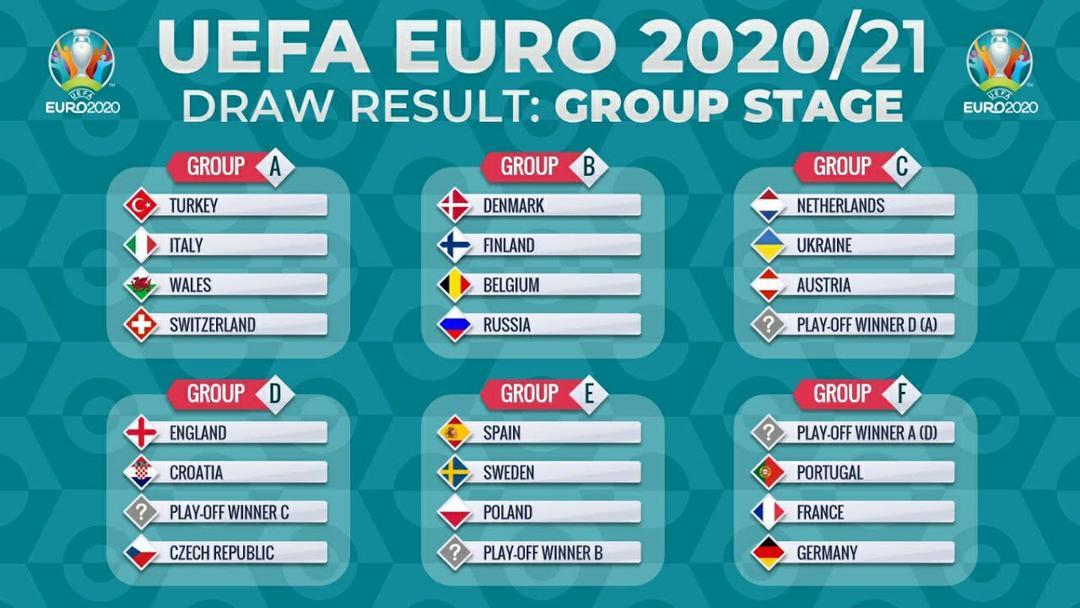Les différents groupes pour l'Euro 2020
